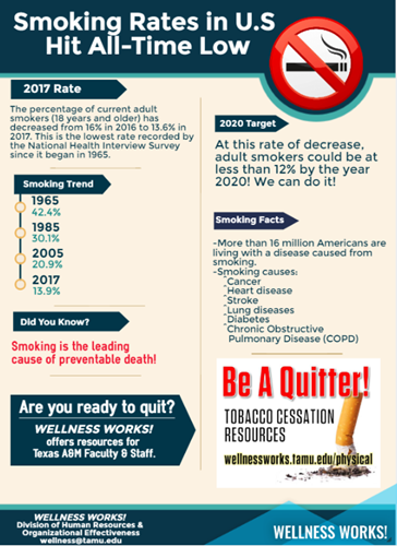 Infographic: smoking rates in US hit all-time low